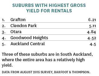 suburbs with highest gross yields